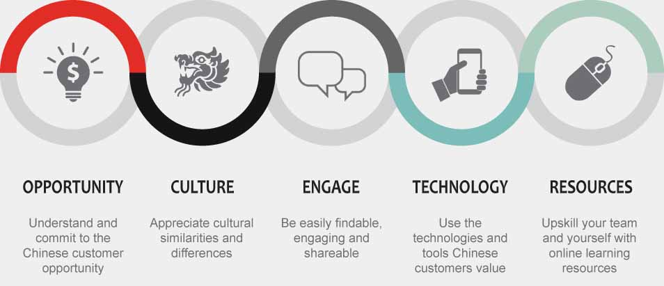 5 Keys to Chinese customer success infographic